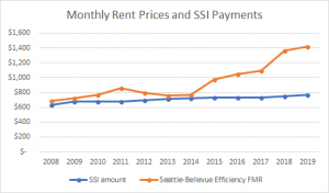 Graph showing Supplemental Security Income vs. Fair Market Rents over time