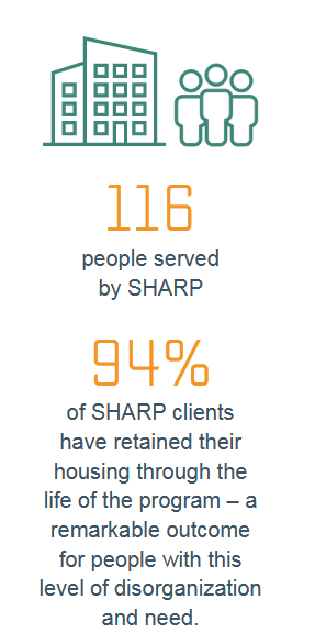 SHARP Results