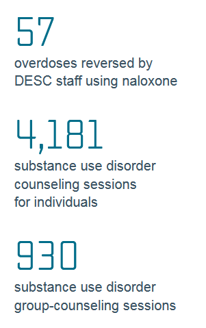 Substance Use Disorder Data